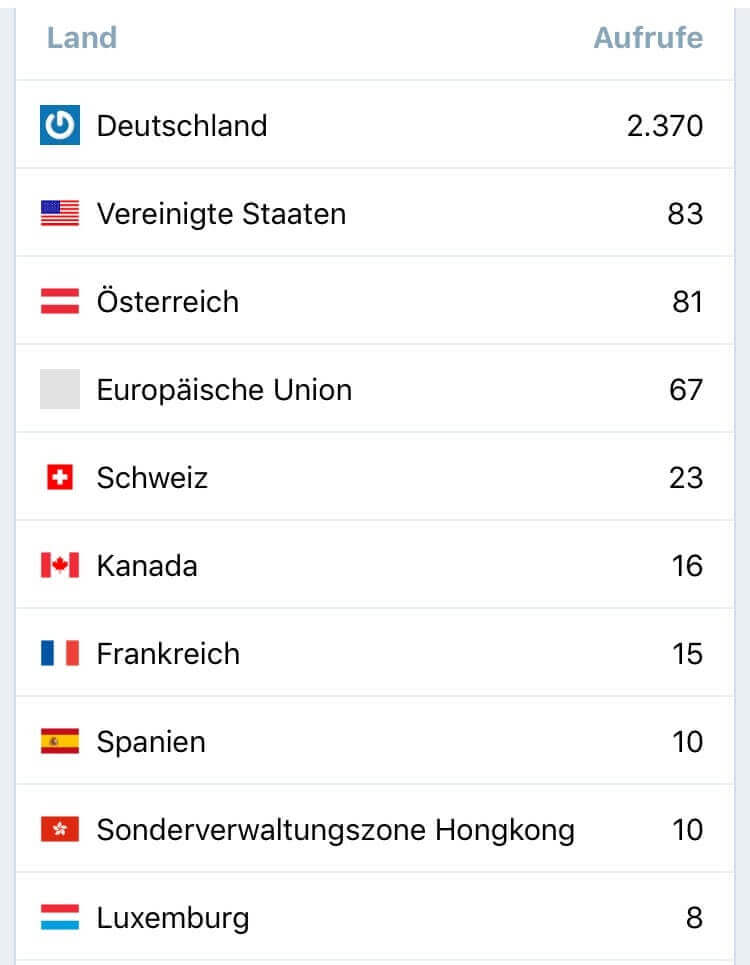 Wordpress Länder Statistik Februar 2017