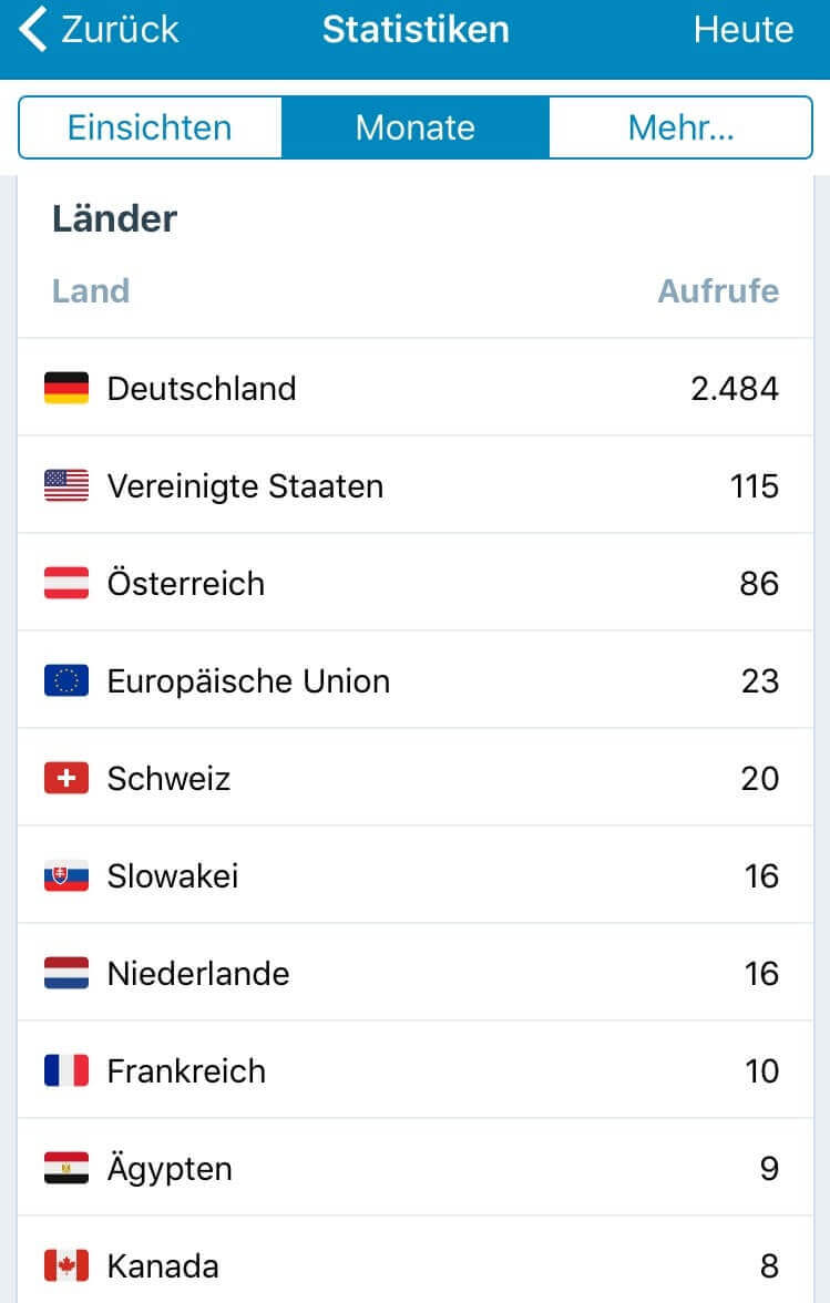 Wordpress Länder Statistik Juni 2017