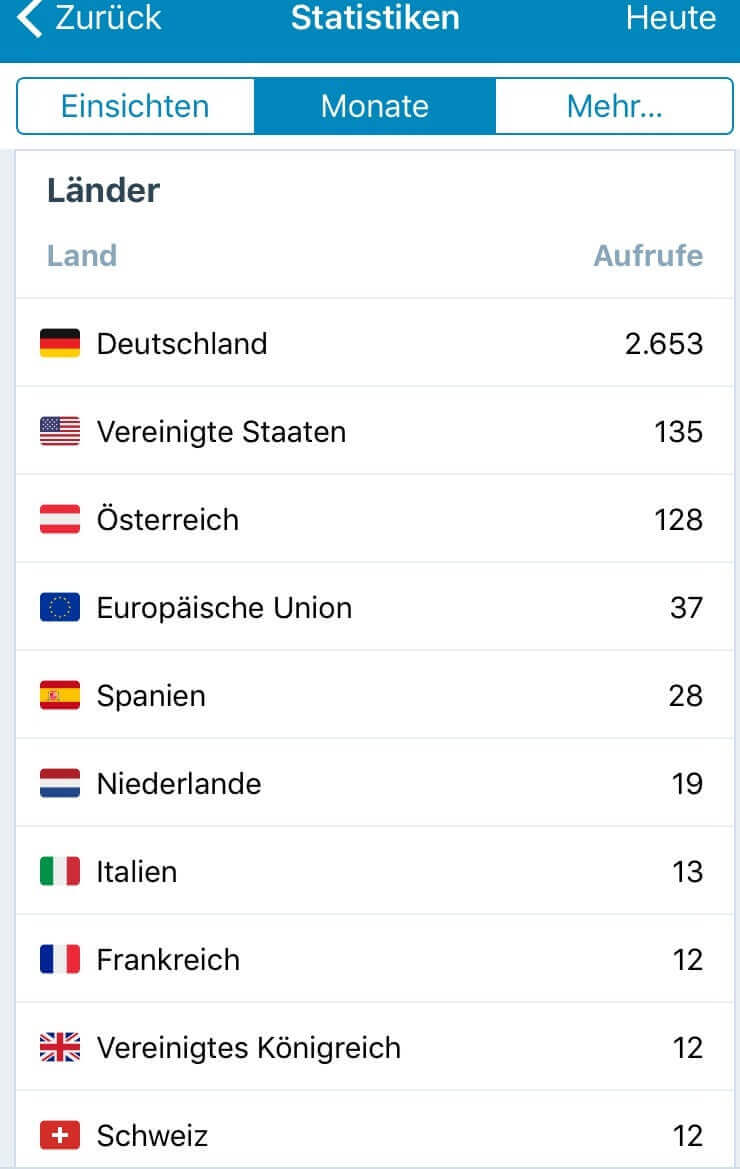 Wordpress Länder Statistik Juli 2017