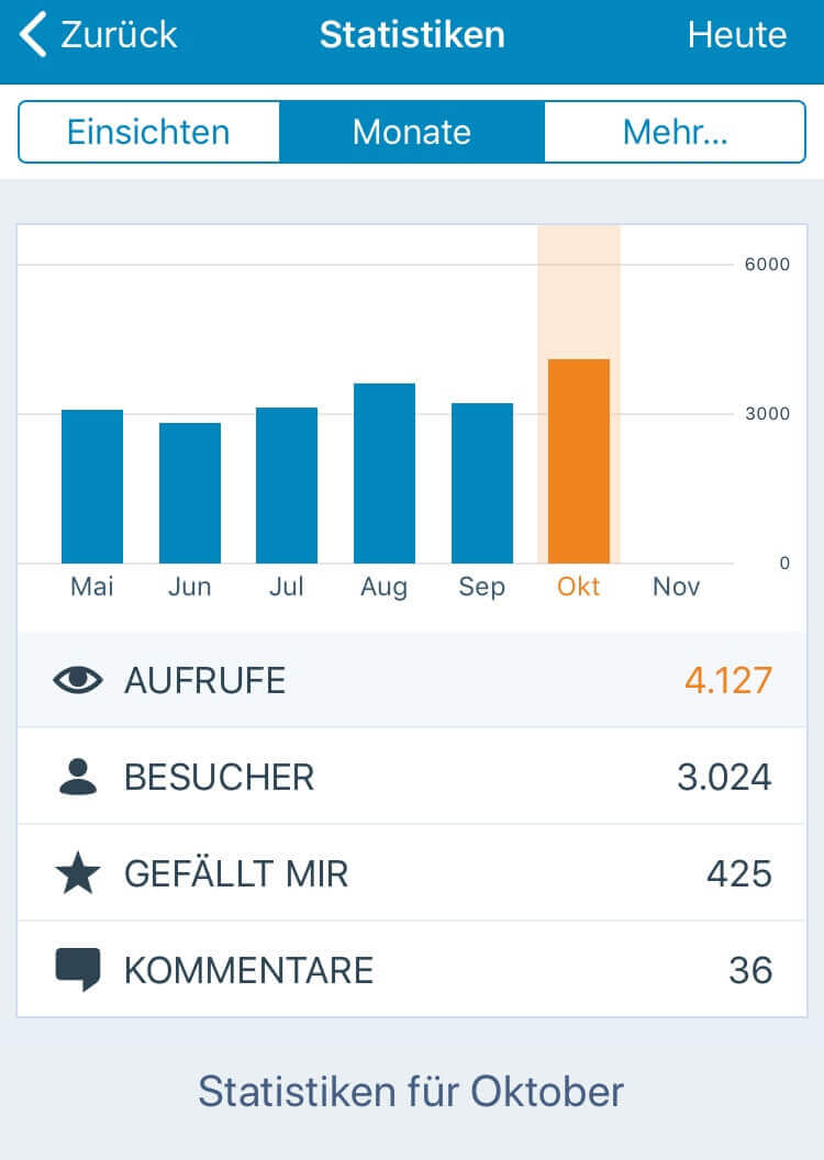 Blogstatistik Oktober 2017