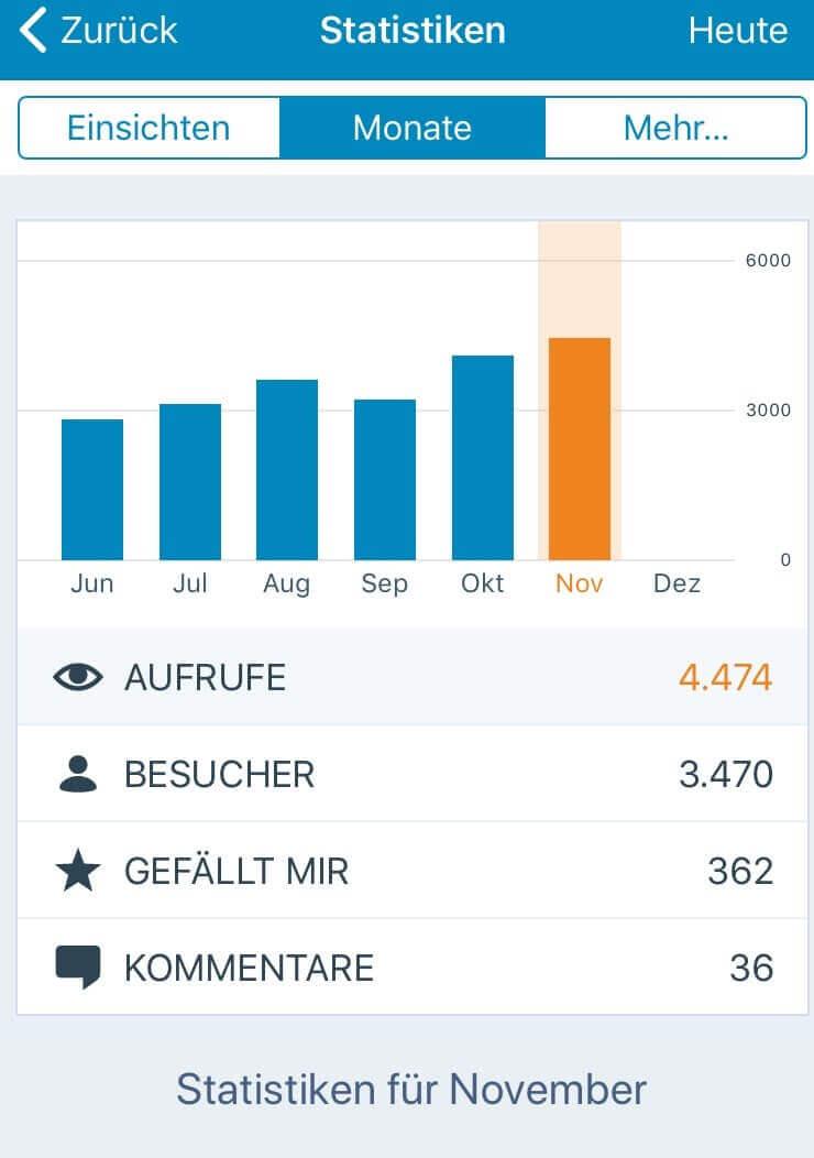 Blogstatistik November 2017
